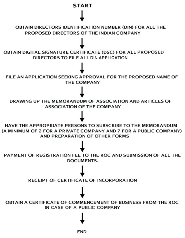 Procedure Of Company Formation